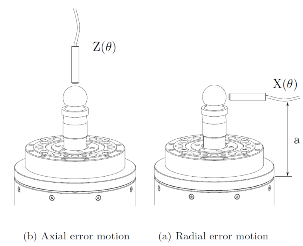 Axial and radial error motion