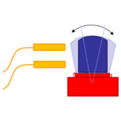 tilt, axial and radial error motion