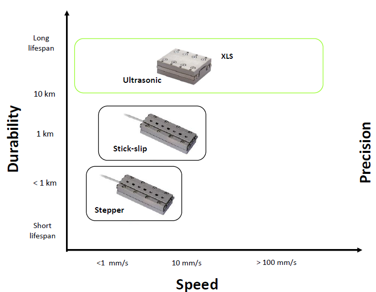 Linear ultrasonic piezo stages vs other piezo stages
