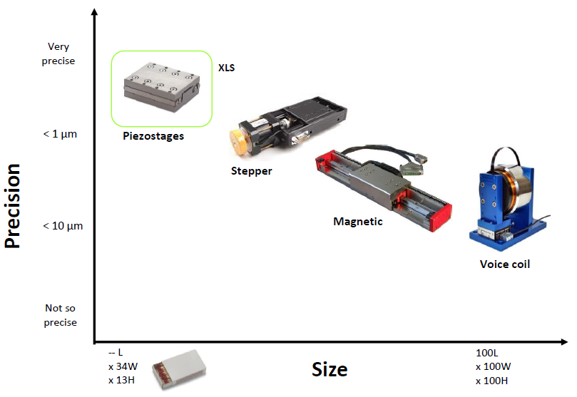 Linear ultrasonic piezo vs other precision motion systems