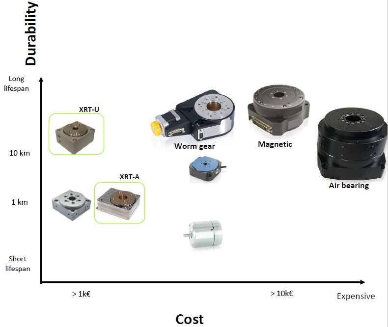 Rotary ultrasonic piezo stages vs other rotary stages