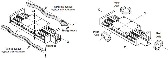 Piezo linear stage accuracy