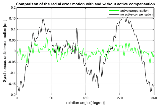 XRT-A Error motion